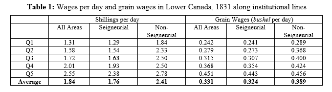 Wages in Canada